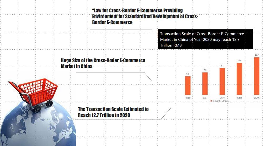 Cross-Border E-Commerce-2